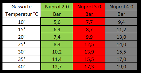 Nuprol_gas_bar